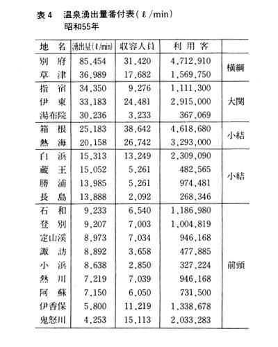 表4 温泉湧出量番付表(ℓ/min)